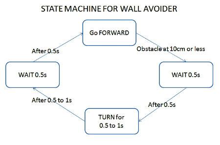 Robot-programming-state-machine